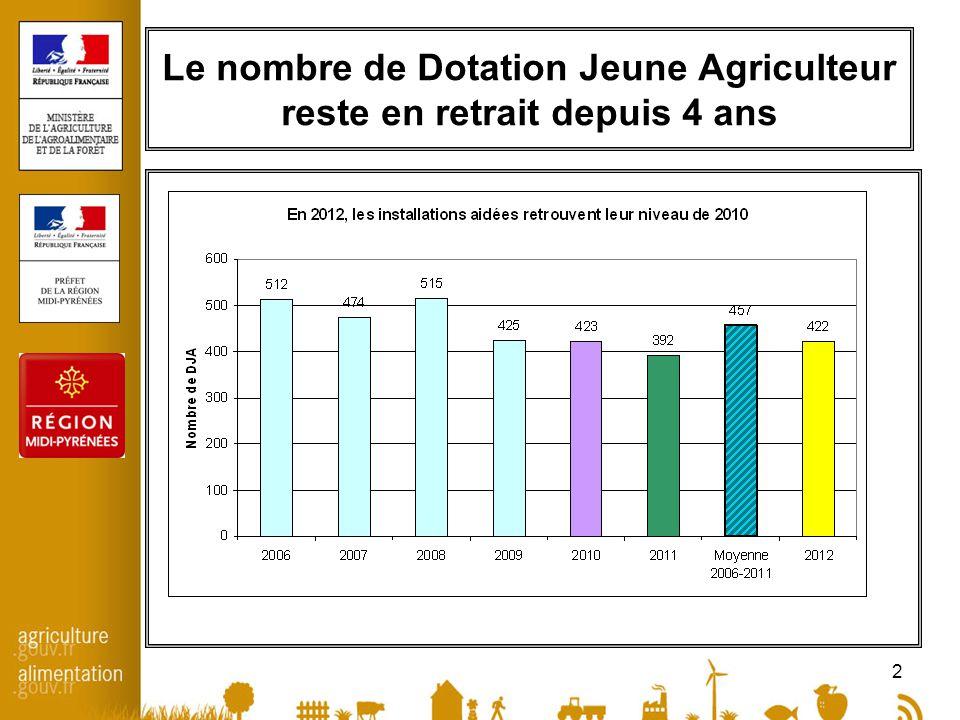 2 Le nombre de Dotation Jeune Agriculteur reste en retrait depuis 4 ans