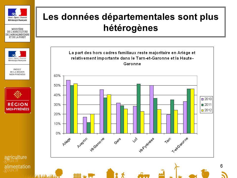 6 Les données départementales sont plus hétérogènes