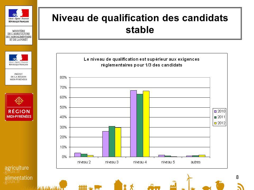 8 Niveau de qualification des candidats stable
