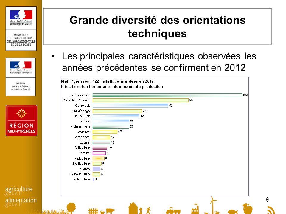 9 Grande diversité des orientations techniques •Les principales caractéristiques observées les années précédentes se confirment en 2012