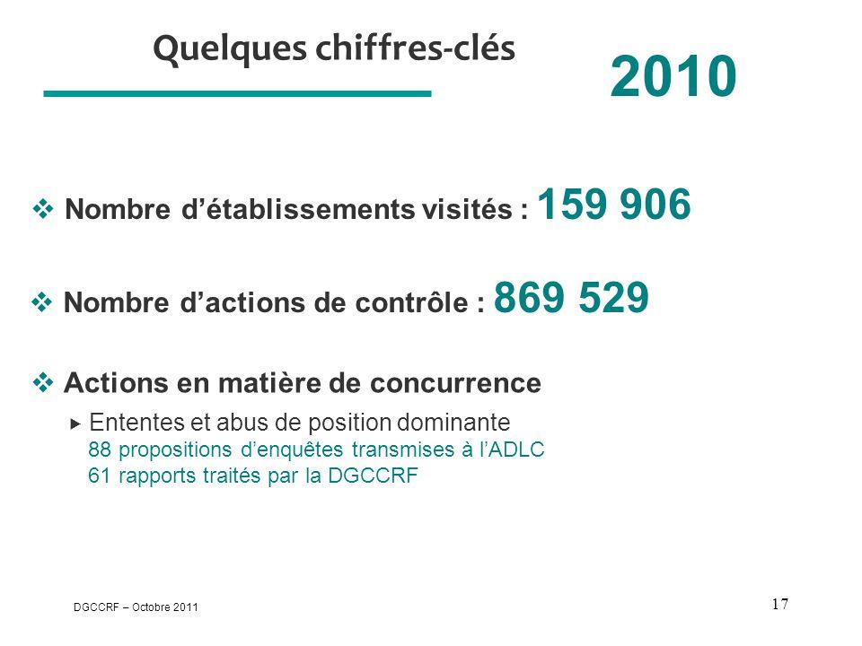 DGCCRF – Octobre 2011 17 Quelques chiffres-clés 2010  Nombre d'établissements visités : 159 906  Actions en matière de concurrence  Ententes et abus de position dominante 88 propositions d'enquêtes transmises à l'ADLC 61 rapports traités par la DGCCRF  Nombre d'actions de contrôle : 869 529