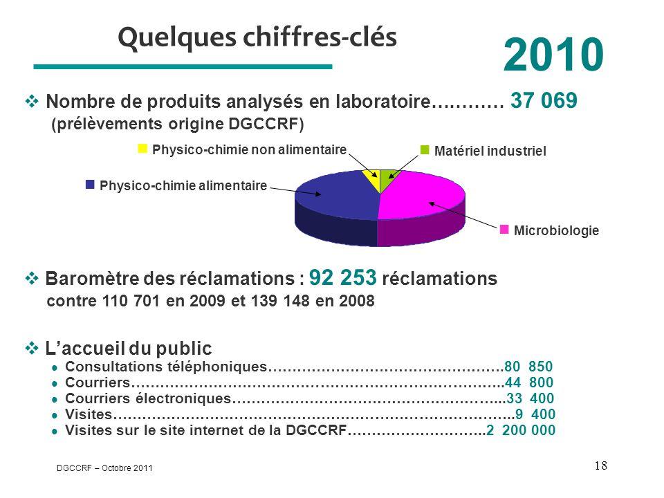 DGCCRF – Octobre 2011 18 Quelques chiffres-clés 2010  L'accueil du public  Consultations téléphoniques………………………………………….80 850  Courriers……………………………