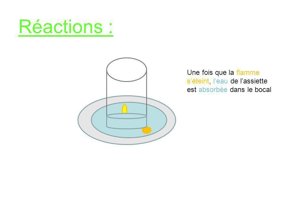 Réactions : Une fois que la flamme s'éteint, l'eau de l'assiette est absorbée dans le bocal