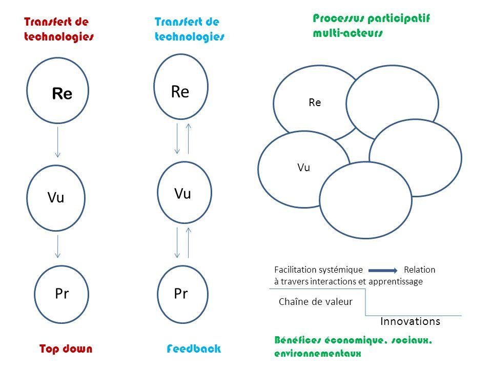 Transfert de technologies Processus participatif multi-acteurs Transfert de technologies RVV Re Vu Pr Top down Feedback Pr Vu Re Chaîne de valeur Faci