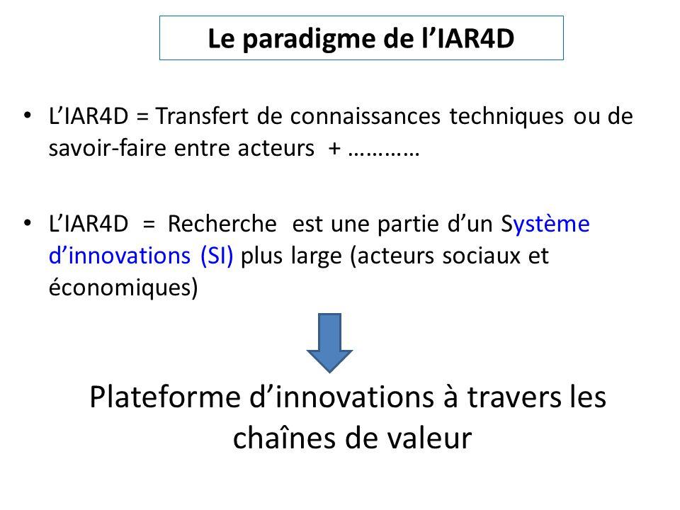 Le paradigme de l'IAR4D • L'IAR4D = Transfert de connaissances techniques ou de savoir-faire entre acteurs + ………… • L'IAR4D = Recherche est une partie