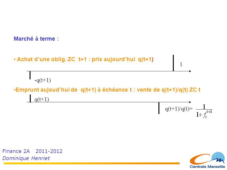 Finance 2A 2011-2012 Dominique Henriet Marché à terme : • Achat d'une oblig. ZC t+1 : prix aujourd'hui q(t+1) •Emprunt aujoud'hui de q(t+1) à échéance