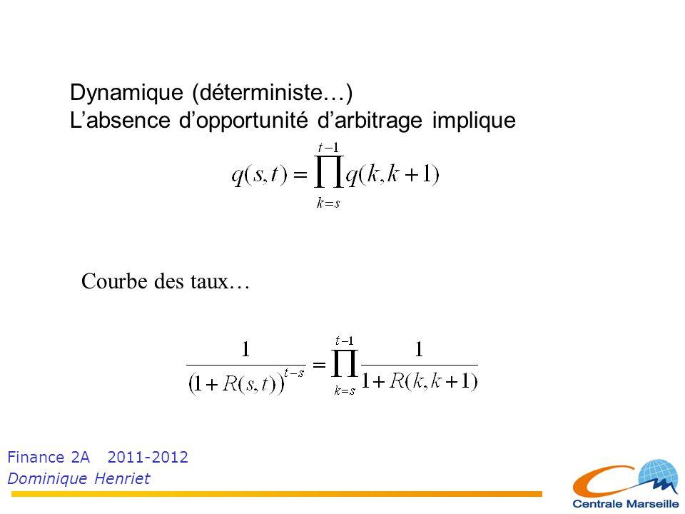Finance 2A 2011-2012 Dominique Henriet Dynamique (déterministe…) L'absence d'opportunité d'arbitrage implique Courbe des taux…