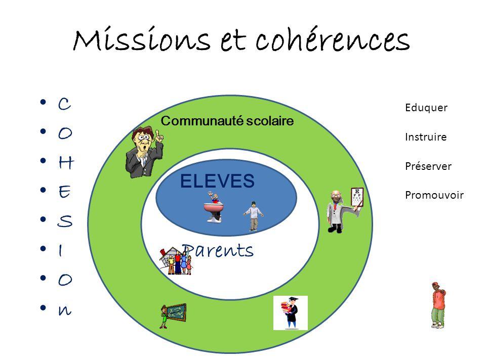 Missions et cohérences • C • O • H • E • S • I Parents • O • n Communauté scolaire ELEVES Eduquer Instruire Préserver Promouvoir
