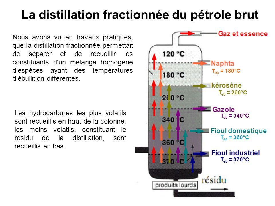 La distillation fractionnée du pétrole brut Nous avons vu en travaux pratiques, que la distillation fractionnée permettait de séparer et de recueillir
