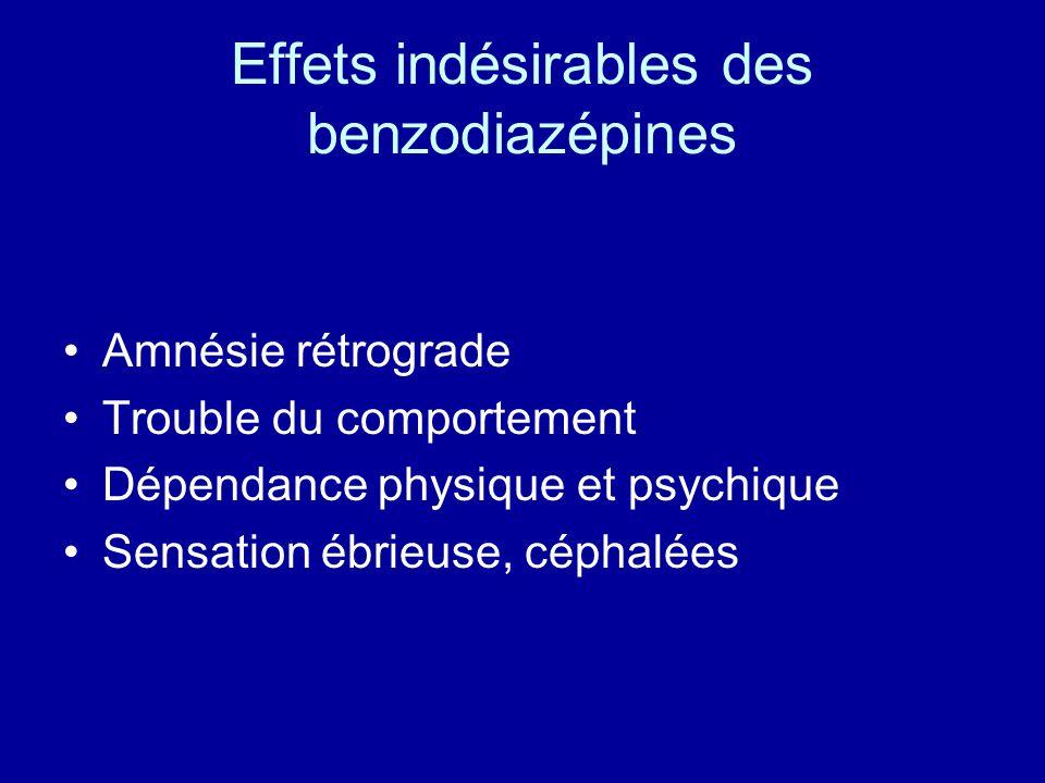 Effets indésirables des benzodiazépines •Amnésie rétrograde •Trouble du comportement •Dépendance physique et psychique •Sensation ébrieuse, céphalées
