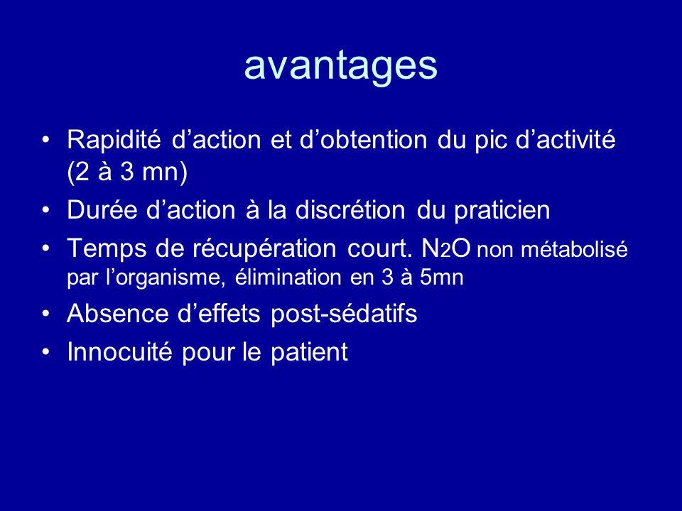 avantages •Rapidité d'action et d'obtention du pic d'activité (2 à 3 mn) •Durée d'action à la discrétion du praticien •Temps de récupération court. N