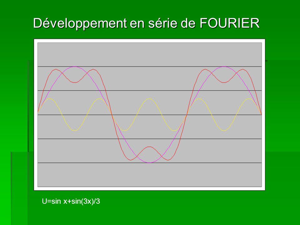 Développement en série de FOURIER U=sin x+sin(3x)/3+sin(5x)/5+sin(7x)/7+…….……. + sin(41x)/41