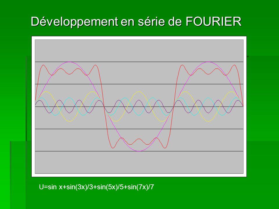 Développement en série de FOURIER U=sin x+sin(3x)/3+sin(5x)/5+sin(7x)/7+sin(9x)/9