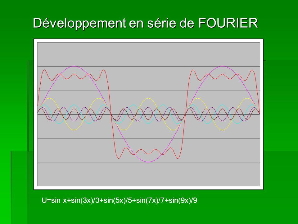 Développement en série de FOURIER U=sin x+sin(3x)/3+sin(5x)/5+sin(7x)/7+sin(9x)/9+sin(11x)/11