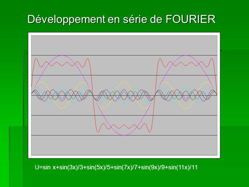 Développement en série de FOURIER U=sin x+sin(3x)/3+sin(5x)/5+sin(7x)/7+sin(9x)/9+sin(11x)/11+sin(13x)/13