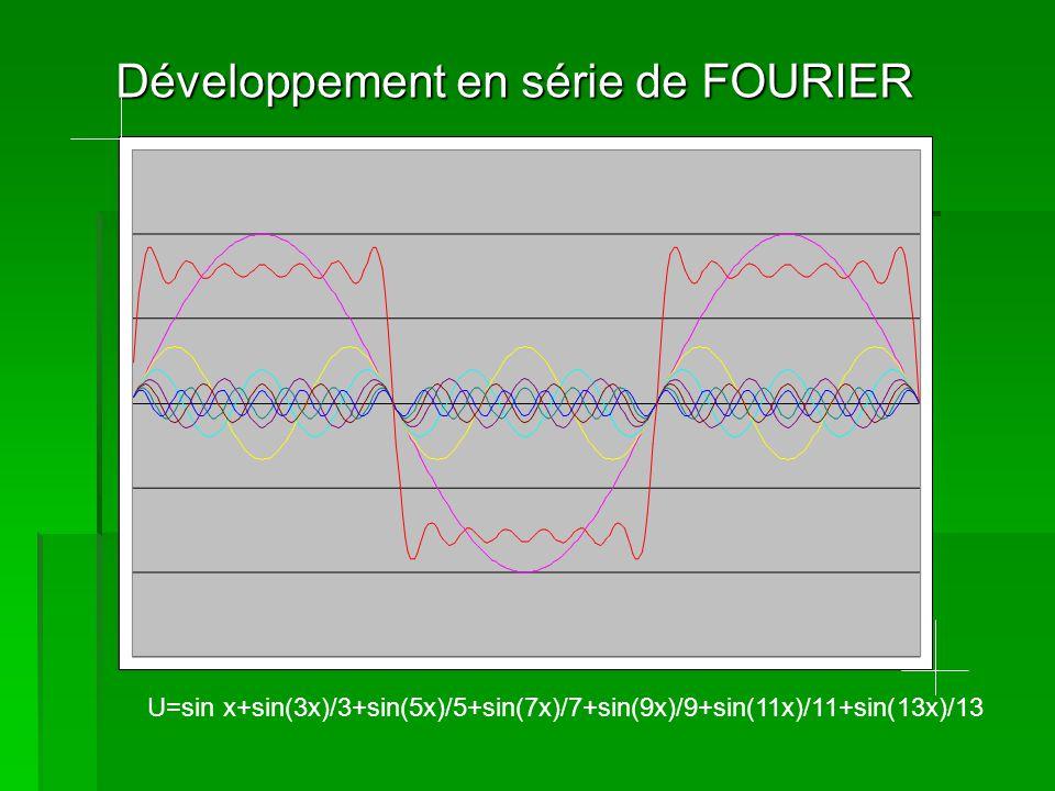 Développement en série de FOURIER U=sin x+sin(3x)/3+sin(5x)/5+sin(7x)/7+…….……. + sin(15x)/15