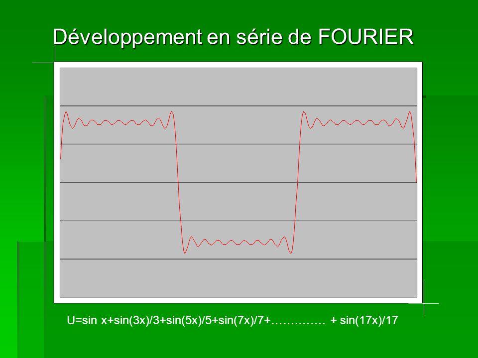 Développement en série de FOURIER U=sin x+sin(3x)/3+sin(5x)/5+sin(7x)/7+…….……. + sin(19x)/19
