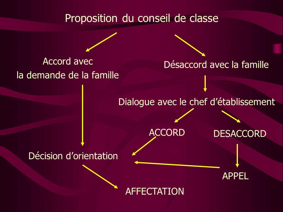 Proposition du conseil de classe Accord avec la demande de la famille Désaccord avec la famille Décision d'orientation Dialogue avec le chef d'établis