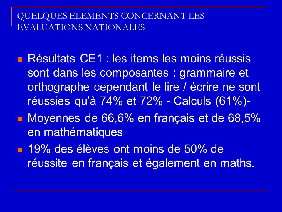 QUELQUES ELEMENTS CONCERNANT LES EVALUATIONS NATIONALES  Résultats CE1 : les items les moins réussis sont dans les composantes : grammaire et orthogr