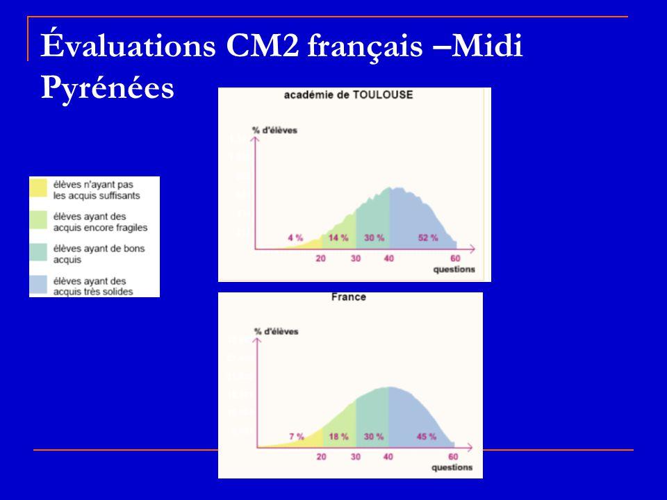 Évaluations CM2 français –Midi Pyrénées
