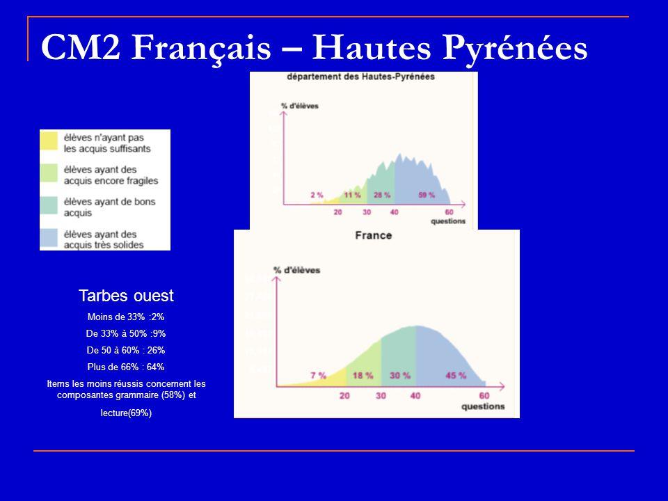 CM2 Français – Hautes Pyrénées Tarbes ouest Moins de 33% :2% De 33% à 50% :9% De 50 à 60% : 26% Plus de 66% : 64% Items les moins réussis concernent l