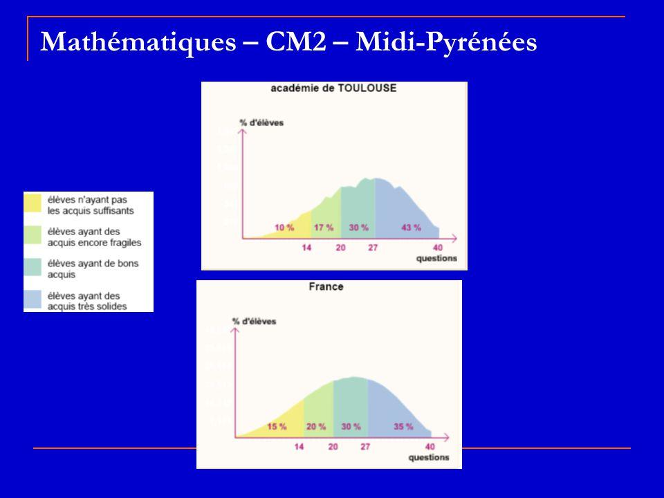 Mathématiques – CM2 – Midi-Pyrénées