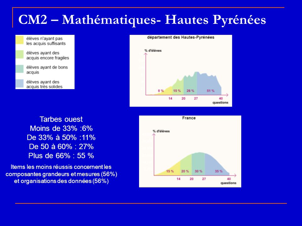 CM2 – Mathématiques- Hautes Pyrénées Tarbes ouest Moins de 33% :6% De 33% à 50% :11% De 50 à 60% : 27% Plus de 66% : 55 % Items les moins réussis conc