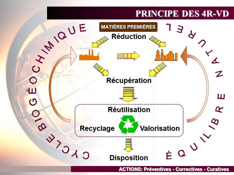 PRINCIPE DES 4R-VD ACTIONS: Préventives - Correctives - Curatives ValorisationRecyclage Réutilisation Disposition Récupération Réduction MATIÈRES PREM