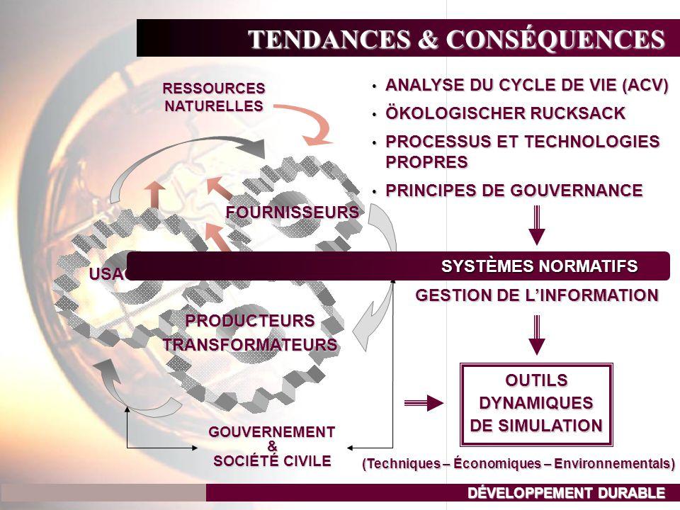 FOURNISSEURS USAGERS TENDANCES & CONSÉQUENCES DÉVELOPPEMENT DURABLE PRODUCTEURS TRANSFORMATEURS RESSOURCESNATURELLES GOUVERNEMENT& SOCIÉTÉ CIVILE • PROCESSUS ET TECHNOLOGIES PROPRES SYSTÈMES NORMATIFS • ANALYSE DU CYCLE DE VIE (ACV) • ÖKOLOGISCHER RUCKSACK GESTION DE L'INFORMATION • PRINCIPES DE GOUVERNANCE OUTILSDYNAMIQUES DE SIMULATION (Techniques – Économiques – Environnementals)