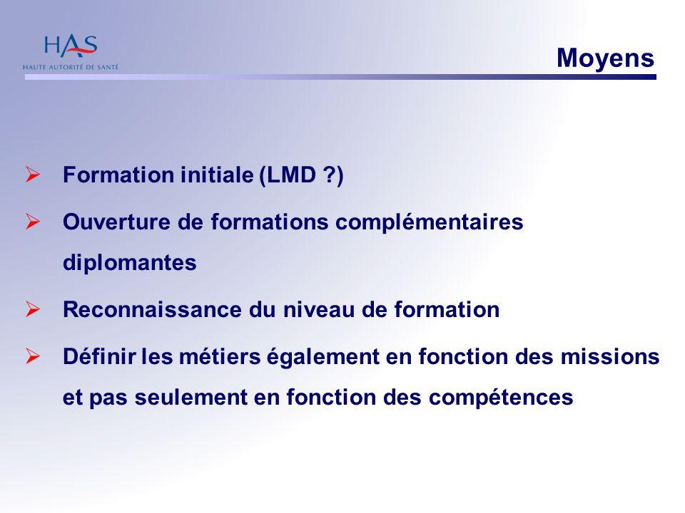 Moyens  Formation initiale (LMD ?)  Ouverture de formations complémentaires diplomantes  Reconnaissance du niveau de formation  Définir les métie