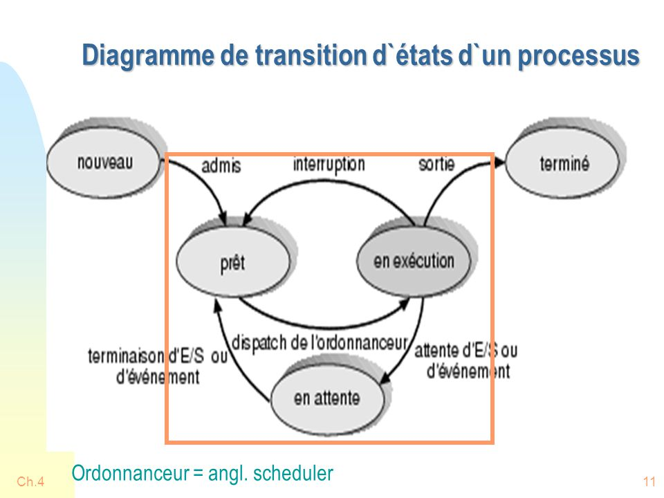 Ch.411 Diagramme de transition d`états d`un processus Ordonnanceur = angl. scheduler