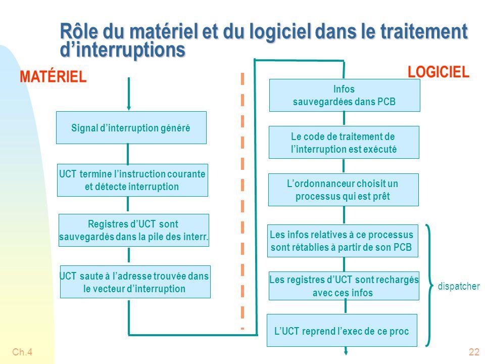 Ch.422 Rôle du matériel et du logiciel dans le traitement d'interruptions MATÉRIEL LOGICIEL Signal d'interruption généré UCT termine l'instruction courante et détecte interruption Registres d'UCT sont sauvegardés dans la pile des interr.