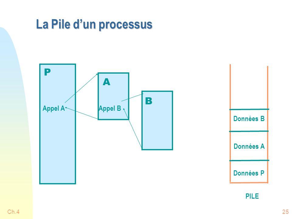 Ch.425 La Pile d'un processus A B Appel AAppel B PILE Données P Données B Données A P