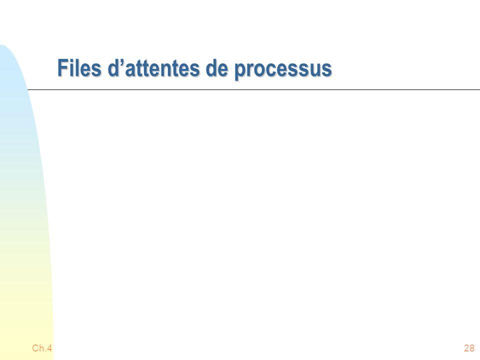 Files d'attentes de processus Ch.428