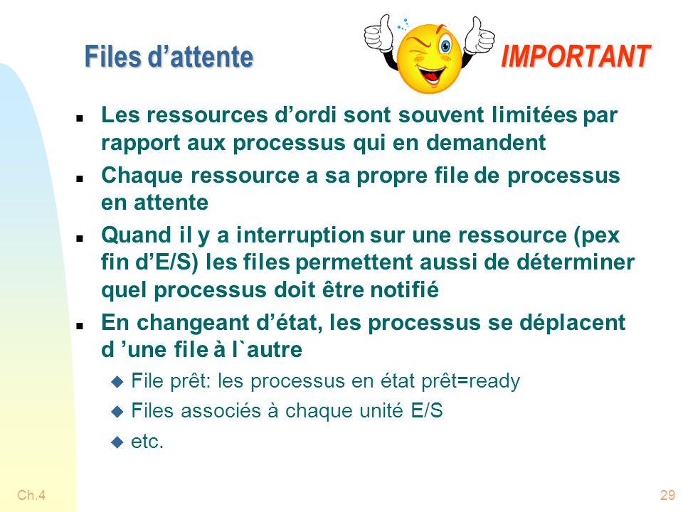 Ch.429 Files d'attente IMPORTANT n Les ressources d'ordi sont souvent limitées par rapport aux processus qui en demandent n Chaque ressource a sa propre file de processus en attente n Quand il y a interruption sur une ressource (pex fin d'E/S) les files permettent aussi de déterminer quel processus doit être notifié n En changeant d'état, les processus se déplacent d 'une file à l`autre u File prêt: les processus en état prêt=ready u Files associés à chaque unité E/S u etc.