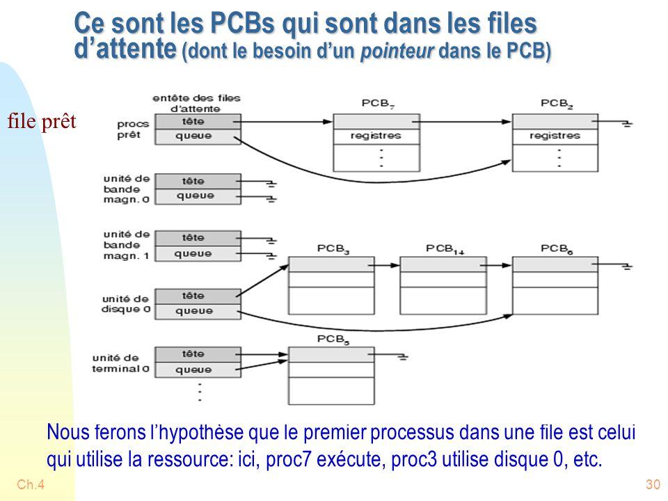 Ch.430 Ce sont les PCBs qui sont dans les files d'attente (dont le besoin d'un pointeur dans le PCB) file prêt Nous ferons l'hypothèse que le premier processus dans une file est celui qui utilise la ressource: ici, proc7 exécute, proc3 utilise disque 0, etc.