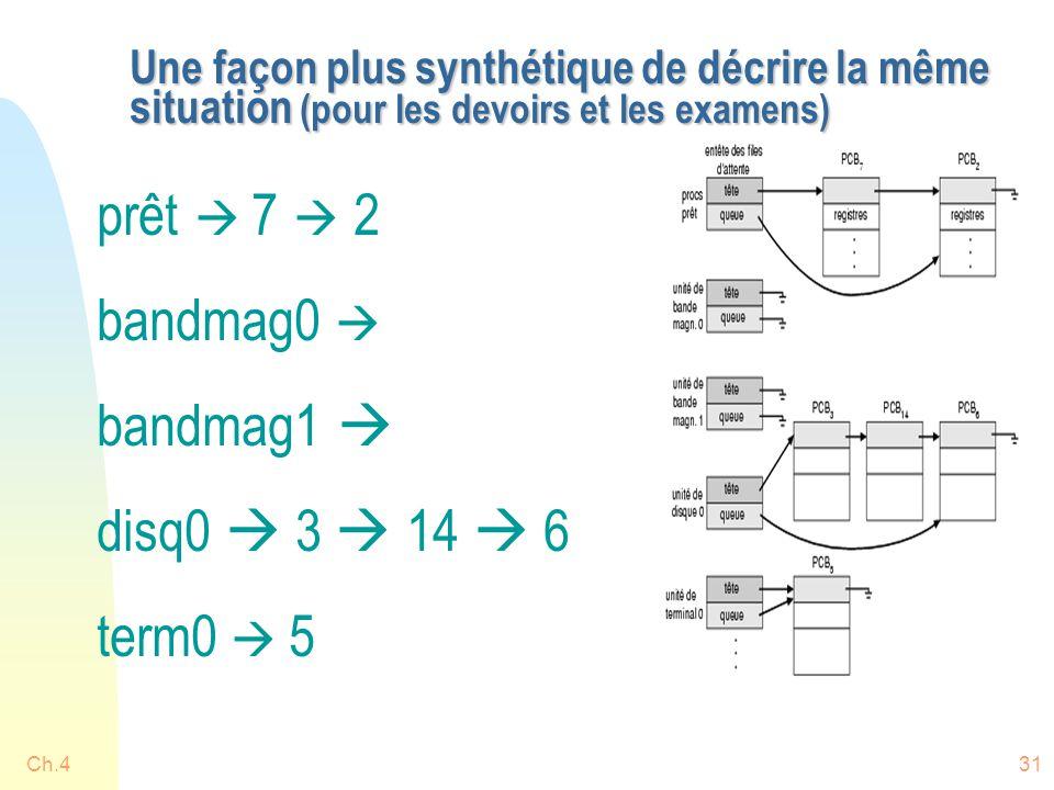 Ch.431 Une façon plus synthétique de décrire la même situation (pour les devoirs et les examens) prêt  7  2 bandmag0  bandmag1  disq0  3  14  6