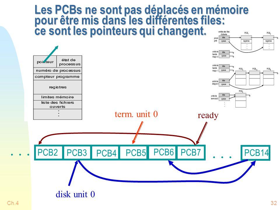 Ch.432 Les PCBs ne sont pas déplacés en mémoire pour être mis dans les différentes files: ce sont les pointeurs qui changent. ready disk unit 0... PCB