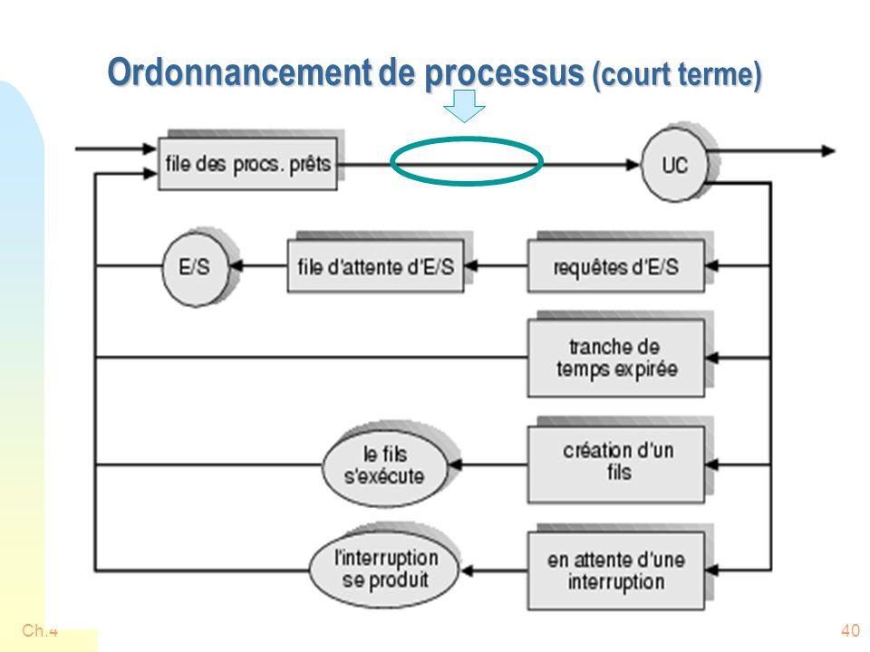 Ch.440 Ordonnancement de processus (court terme)