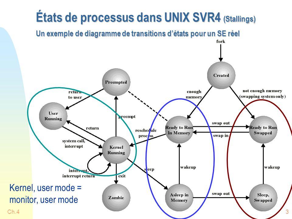 Ch.443 États de processus dans UNIX SVR4 (Stallings) Un exemple de diagramme de transitions d'états pour un SE réel Kernel, user mode = monitor, user