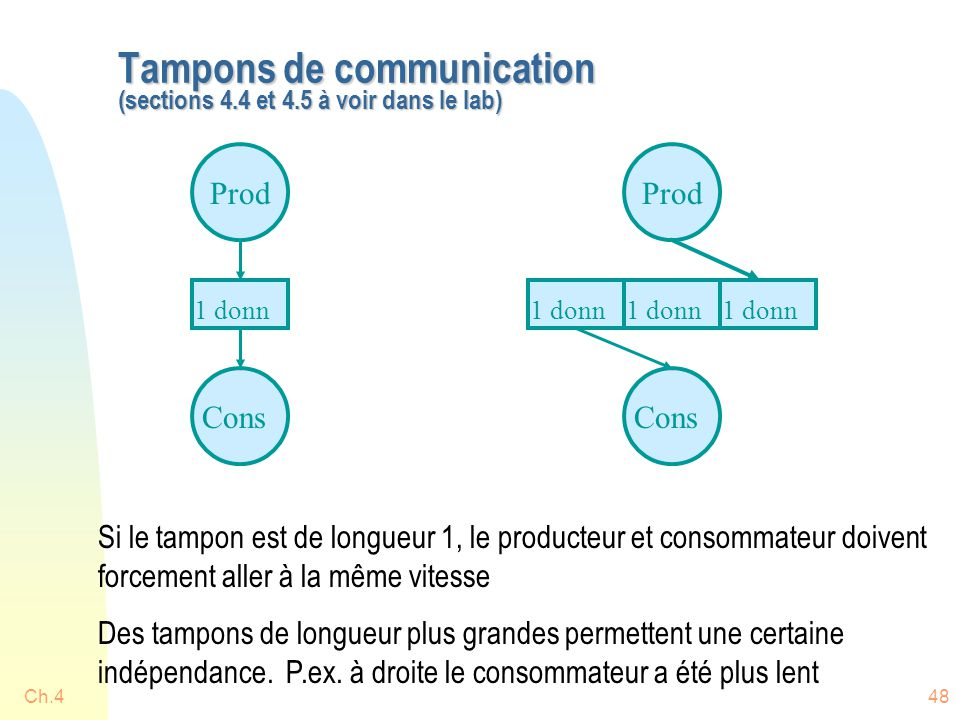 Ch.448 Tampons de communication (sections 4.4 et 4.5 à voir dans le lab) Prod Cons 1 donn Prod Cons 1 donn Si le tampon est de longueur 1, le producteur et consommateur doivent forcement aller à la même vitesse Des tampons de longueur plus grandes permettent une certaine indépendance.