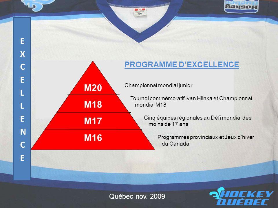 12 M20 M18 M17 M16 PROGRAMME D'EXCELLENCE Championnat mondial junior Tournoi commémoratif Ivan Hlinka et Championnat mondial M18 Cinq équipes régionales au Défi mondial des moins de 17 ans Programmes provinciaux et Jeux d'hiver du Canada Québec nov.