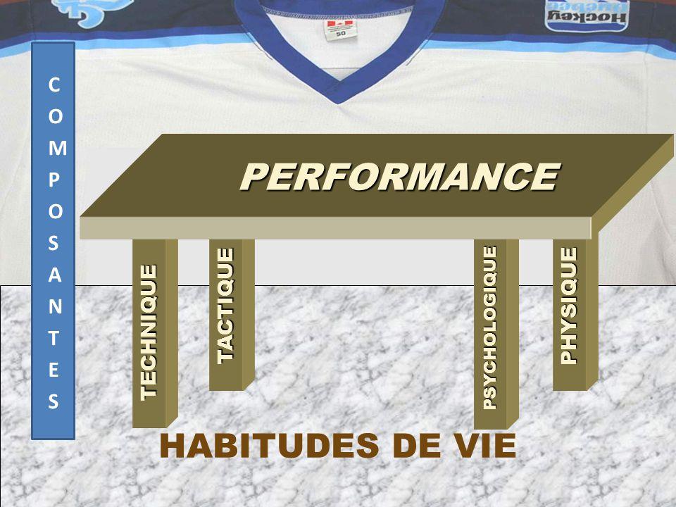 HABITUDES DE VIE TECHNIQUE PSYCHOLOGIQUE PSYCHOLOGIQUE TACTIQUEPHYSIQUE PERFORMANCE PERFORMANCE