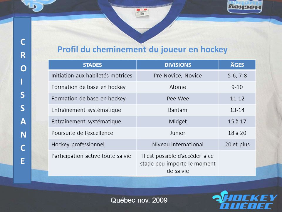 Profil du cheminement du joueur en hockey STADESDIVISIONSÂGES Initiation aux habiletés motricesPré-Novice, Novice5-6, 7-8 Formation de base en hockeyAtome9-10 Formation de base en hockeyPee-Wee11-12 Entraînement systématiqueBantam13-14 Entraînement systématiqueMidget15 à 17 Poursuite de l'excellenceJunior18 à 20 Hockey professionnelNiveau international20 et plus Participation active toute sa vieIl est possible d'accéder à ce stade peu importe le moment de sa vie Québec nov.