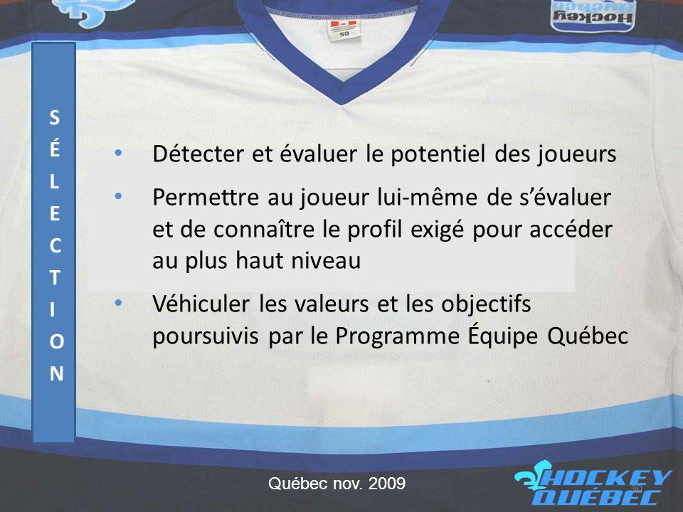 • Détecter et évaluer le potentiel des joueurs • Permettre au joueur lui-même de s'évaluer et de connaître le profil exigé pour accéder au plus haut niveau • Véhiculer les valeurs et les objectifs poursuivis par le Programme Équipe Québec 30 Québec nov.