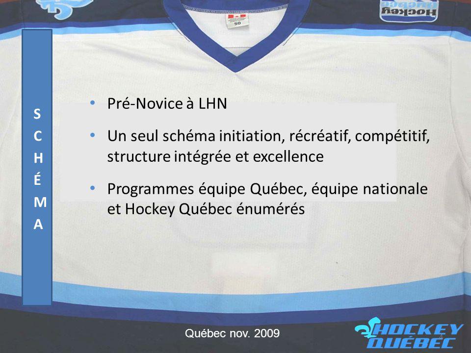 • Pré-Novice à LHN • Un seul schéma initiation, récréatif, compétitif, structure intégrée et excellence • Programmes équipe Québec, équipe nationale et Hockey Québec énumérés 4 Québec nov.