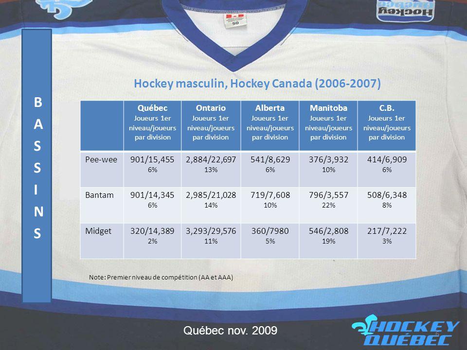 Hockey masculin, Hockey Canada (2006-2007) Note: Premier niveau de compétition (AA et AAA) Québec Joueurs 1er niveau/joueurs par division Ontario Joueurs 1er niveau/joueurs par division Alberta Joueurs 1er niveau/joueurs par division Manitoba Joueurs 1er niveau/joueurs par division C.B.