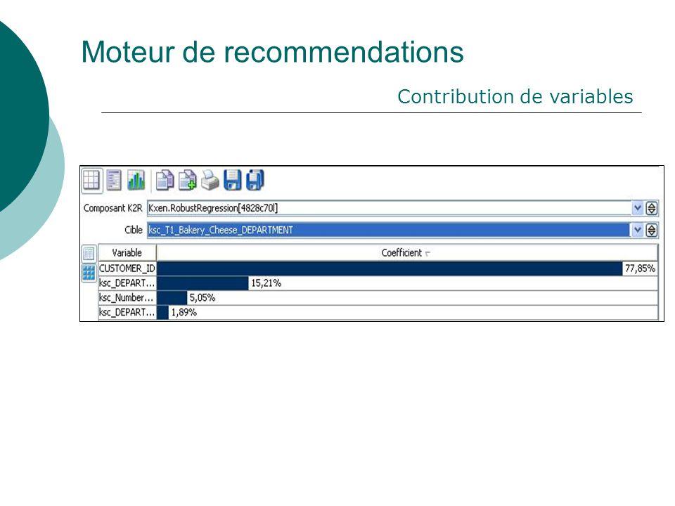 Moteur de recommendations Contribution de variables