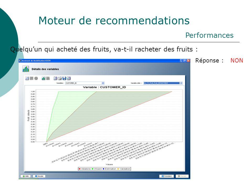 Moteur de recommendations Performances Quelqu'un qui acheté des fruits, va-t-il racheter des fruits : Réponse : NON
