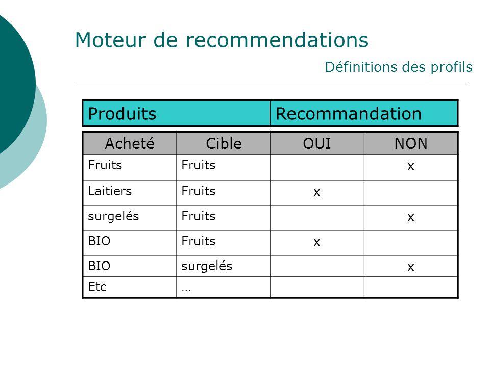 Moteur de recommendations Définitions des profils ProduitsRecommandation AchetéCibleOUINON Fruits x LaitiersFruits x surgelésFruits x BIOFruits x BIOs